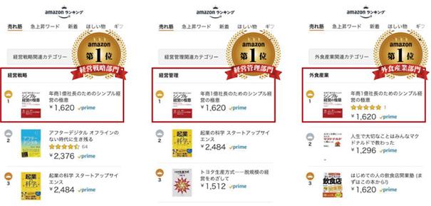 ミッションマーケティングの解説書「年商1億円社長のためのシンプル経営の極意」が「外食産業」「経営戦略」「経営管理」3部門でamazonランキング1位を獲得